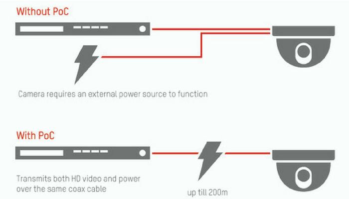 Power over Coaxial napajanje preko koaksijalnog kabela